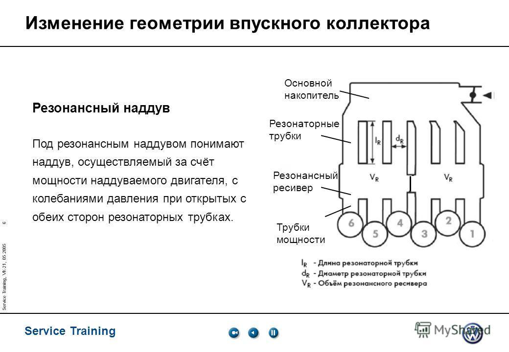 6 Service Training Service Training, VK-21, 05.2005 Изменение геометрии впускного коллектора Резонансный наддув Под резонансным наддувом понимают наддув, осуществляемый за счёт мощности наддуваемого двигателя, с колебаниями давления при открытых с об