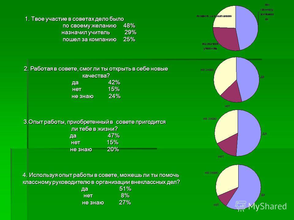 1. Твое участие в советах дело было по своему желанию 48% назначил учитель 29% пошел за компанию 25% 2. Работая в совете, смог ли ты открыть в себе новые качества? да 42% нет 15% не знаю 24% 3. Опыт работы, приобретенный в coвете пригодится ли тебе в