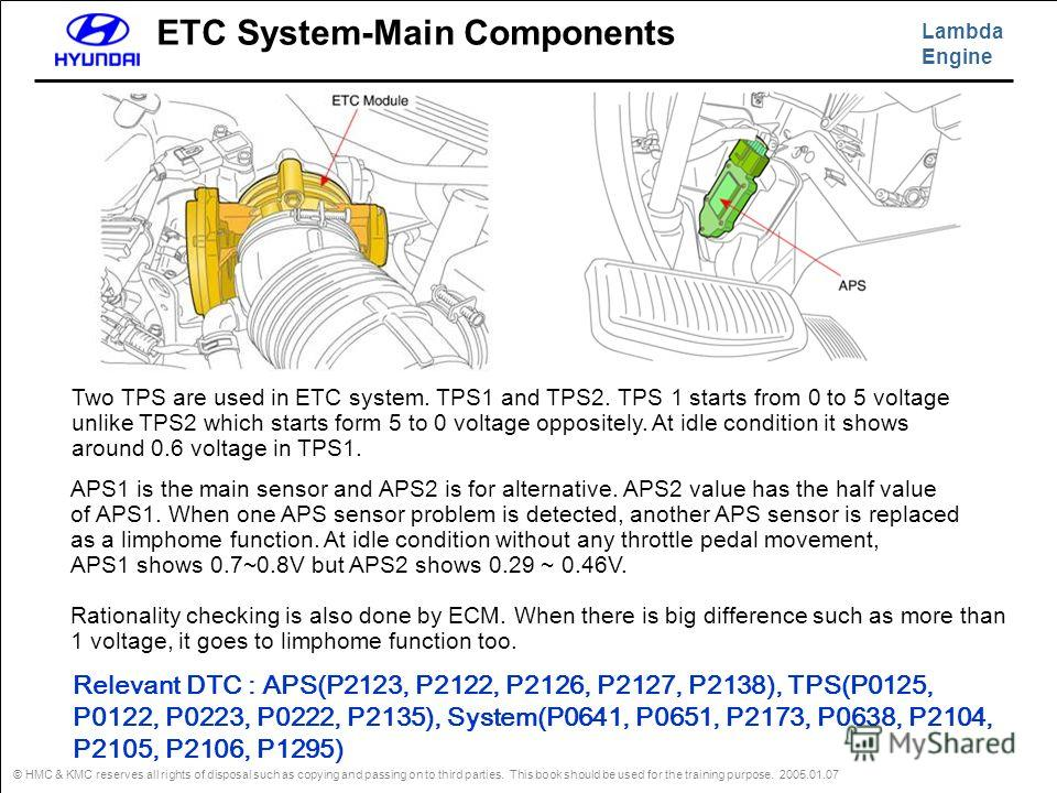 Lambda Engine © HMC & KMC reserves all rights of disposal such as copying and passing on to third parties. This book should be used for the training purpose. 2005.01.07 ETC System-Main Components Two TPS are used in ETC system. TPS1 and TPS2. TPS 1 s