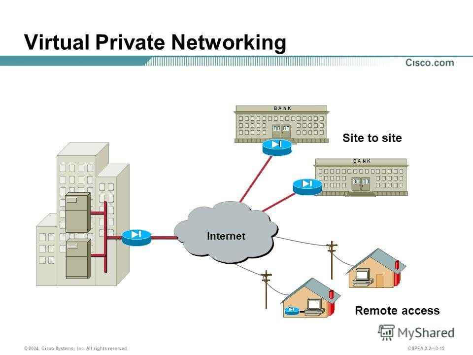 © 2004, Cisco Systems, Inc. All rights reserved. CSPFA 3.23-15 Virtual Private Networking B A N K Internet B A N K Site to site Remote access