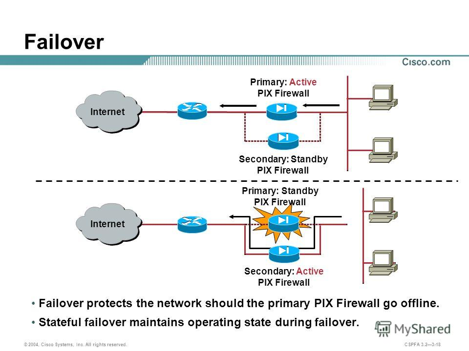 © 2004, Cisco Systems, Inc. All rights reserved. CSPFA 3.23-18 Secondary: Standby PIX Firewall Primary: Active PIX Firewall Failover Failover protects the network should the primary PIX Firewall go offline. Stateful failover maintains operating state