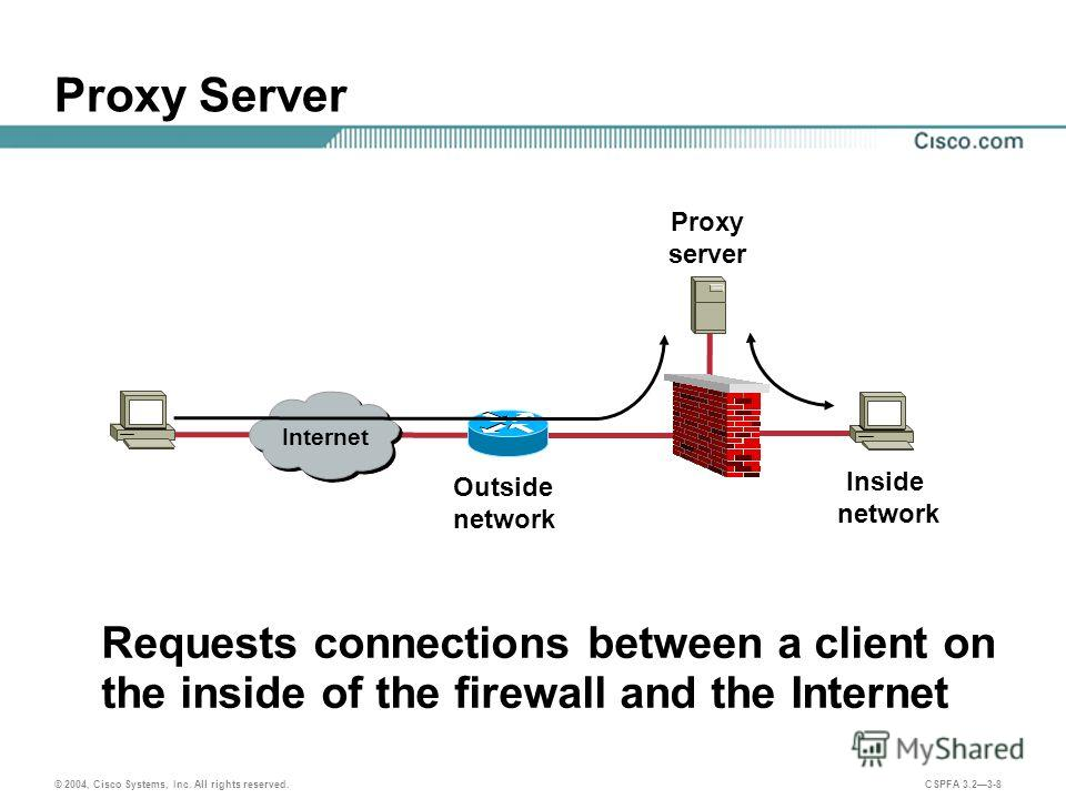 © 2004, Cisco Systems, Inc. All rights reserved. CSPFA 3.23-8 Proxy Server Requests connections between a client on the inside of the firewall and the Internet Outside network Proxy server Inside network Internet
