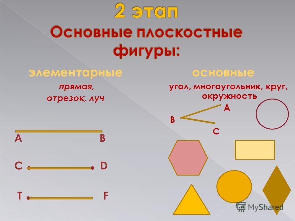 элементарные прямая, отрезок, луч А В C.. D T. F основные угол, многоугольник, круг, окружность А В С