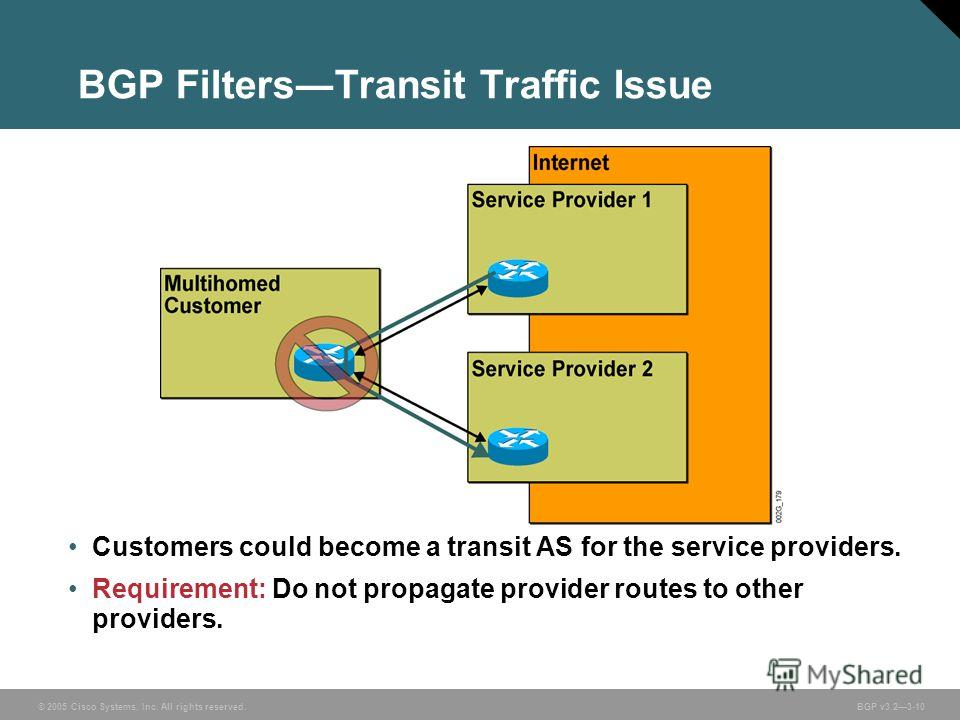 © 2005 Cisco Systems, Inc. All rights reserved. BGP v3.23-10 BGP FiltersTransit Traffic Issue Customers could become a transit AS for the service providers. Requirement: Do not propagate provider routes to other providers.