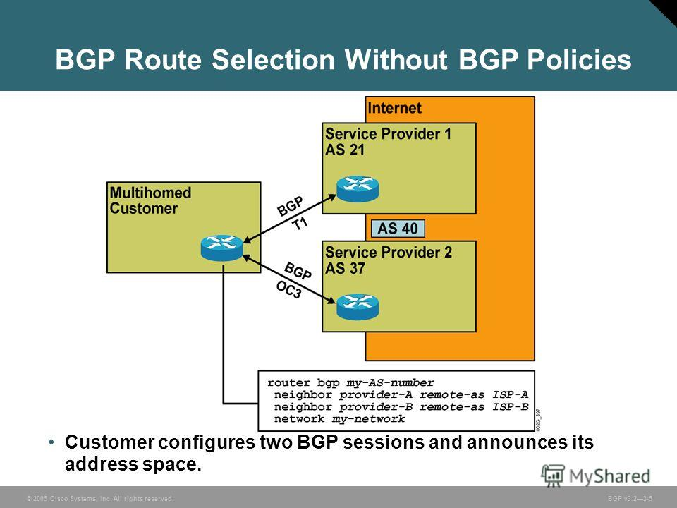 © 2005 Cisco Systems, Inc. All rights reserved. BGP v3.23-5 Customer configures two BGP sessions and announces its address space. BGP Route Selection Without BGP Policies