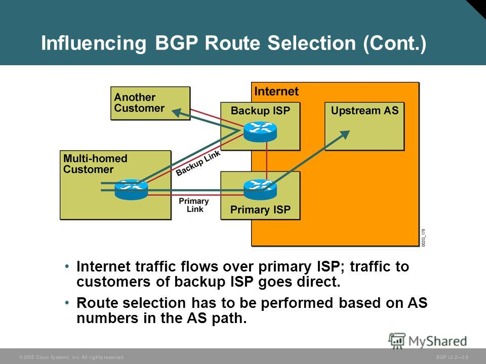© 2005 Cisco Systems, Inc. All rights reserved. BGP v3.23-9 Influencing BGP Route Selection (Cont.) Internet traffic flows over primary ISP; traffic to customers of backup ISP goes direct. Route selection has to be performed based on AS numbers in th