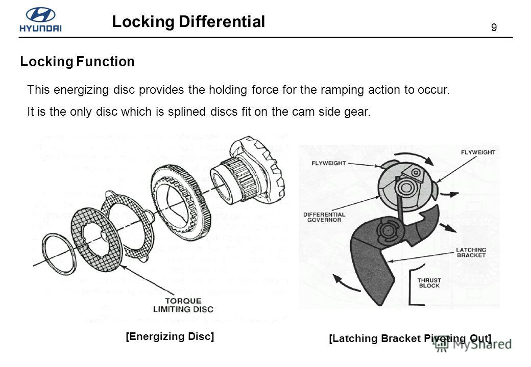 9 Locking Differential [Energizing Disc] This energizing disc provides the holding force for the ramping action to occur. It is the only disc which is splined discs fit on the cam side gear. Locking Function [Latching Bracket Pivoting Out]