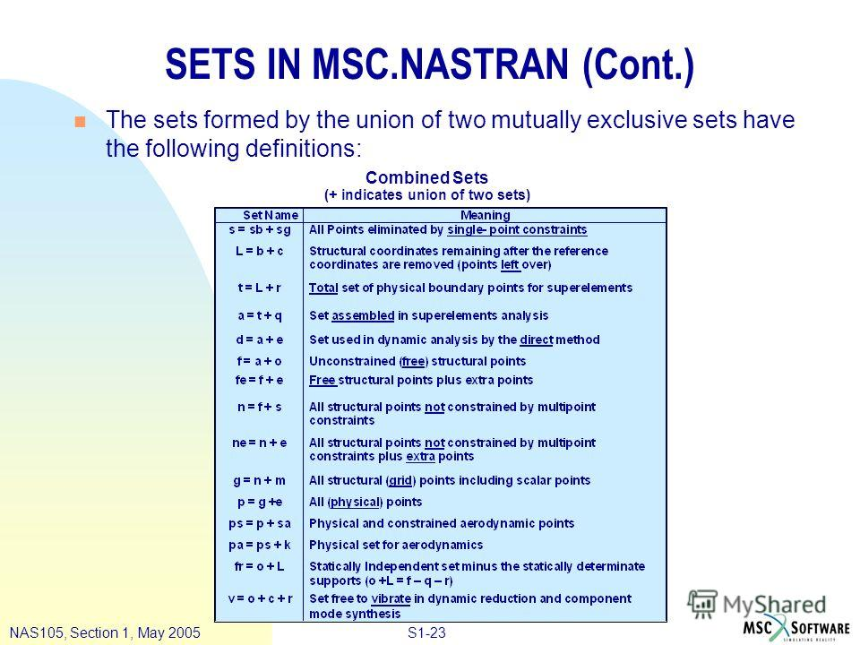 S1-23NAS105, Section 1, May 2005 SETS IN MSC.NASTRAN (Cont.) n The sets formed by the union of two mutually exclusive sets have the following definitions: Combined Sets (+ indicates union of two sets)