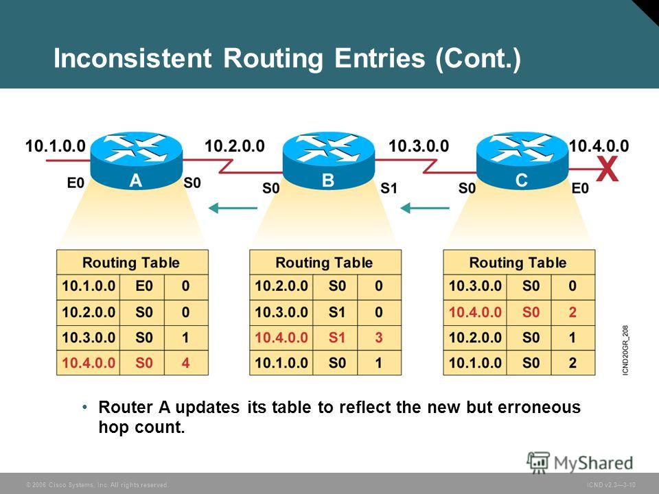 © 2006 Cisco Systems, Inc. All rights reserved. ICND v2.33-10 Router A updates its table to reflect the new but erroneous hop count. Inconsistent Routing Entries (Cont.)