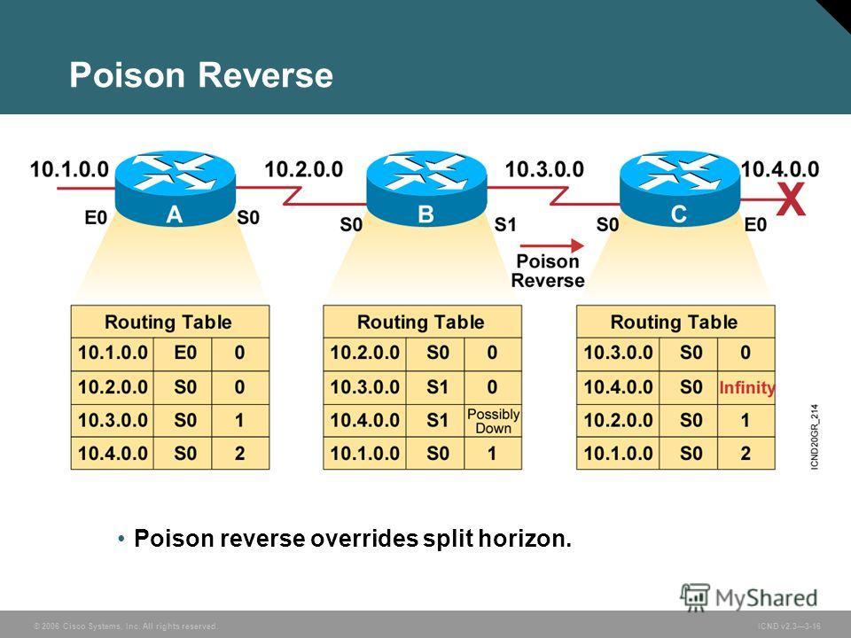 © 2006 Cisco Systems, Inc. All rights reserved. ICND v2.33-16 Poison reverse overrides split horizon. Poison Reverse