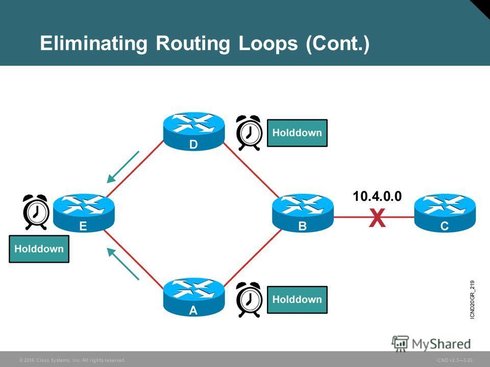 © 2006 Cisco Systems, Inc. All rights reserved. ICND v2.33-20 Eliminating Routing Loops (Cont.)