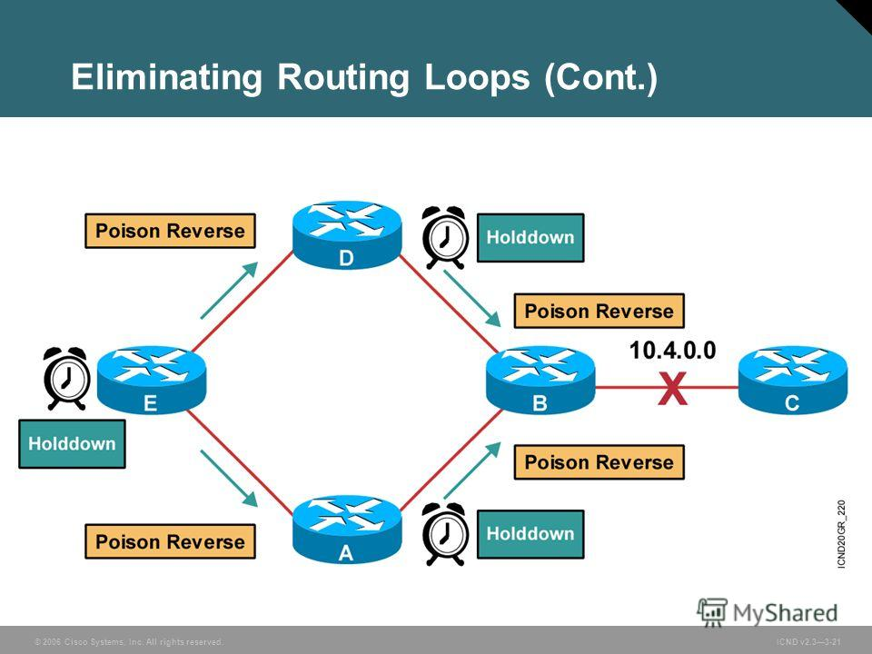 © 2006 Cisco Systems, Inc. All rights reserved. ICND v2.33-21 Eliminating Routing Loops (Cont.)