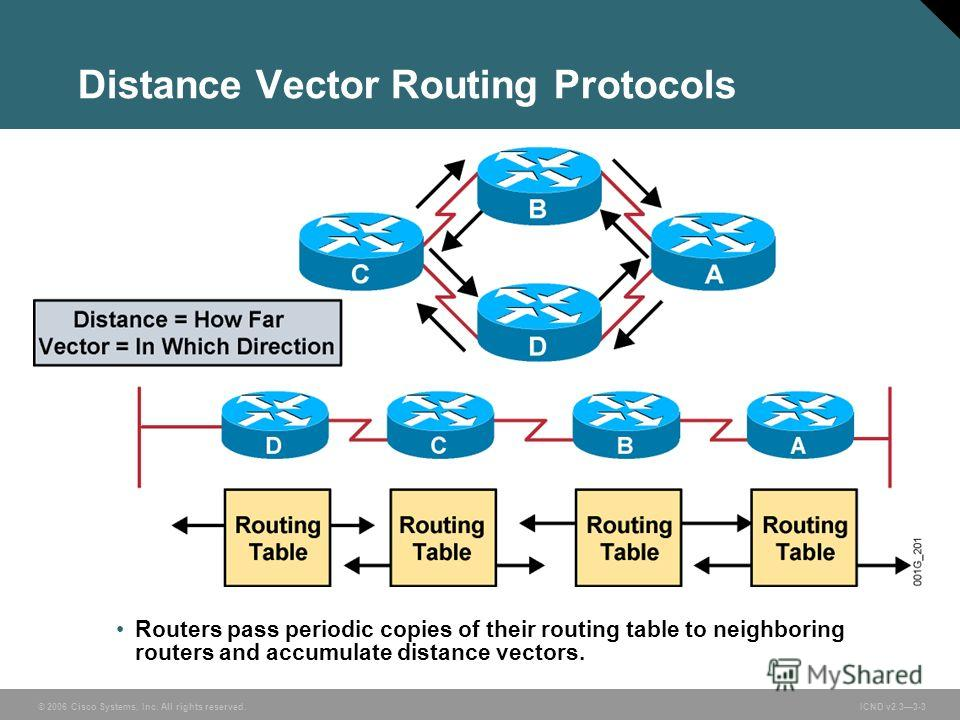 © 2006 Cisco Systems, Inc. All rights reserved. ICND v2.33-3 Routers pass periodic copies of their routing table to neighboring routers and accumulate distance vectors. Distance Vector Routing Protocols