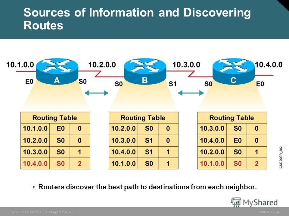 © 2006 Cisco Systems, Inc. All rights reserved. ICND v2.33-4 Routers discover the best path to destinations from each neighbor. Sources of Information and Discovering Routes