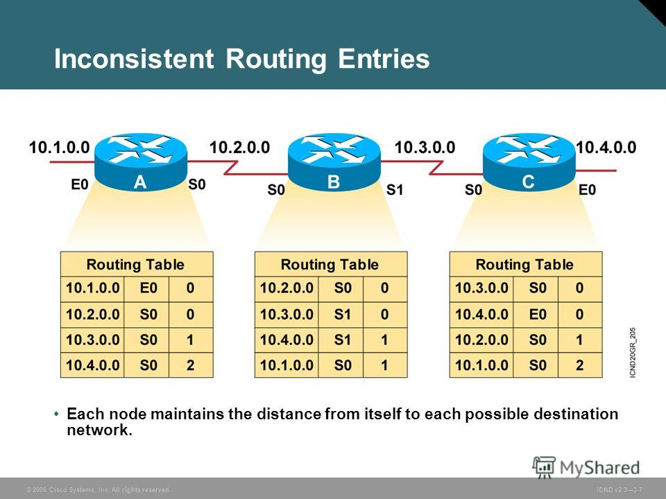 © 2006 Cisco Systems, Inc. All rights reserved. ICND v2.33-7 Each node maintains the distance from itself to each possible destination network. Inconsistent Routing Entries