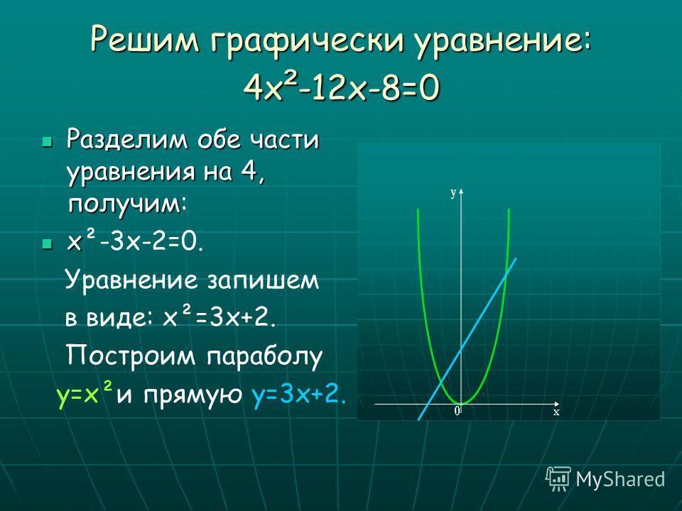 Графическое решение квадратного уравнения. Приведённое квадратное уравнение :х Приведённое квадратное уравнение :х²+рх+q=0 1. Перепишем его так: х²= -рх-q 2. Построим графики зависимостей: у= х²; у= -рх-q. График первой зависимости –парабола. График