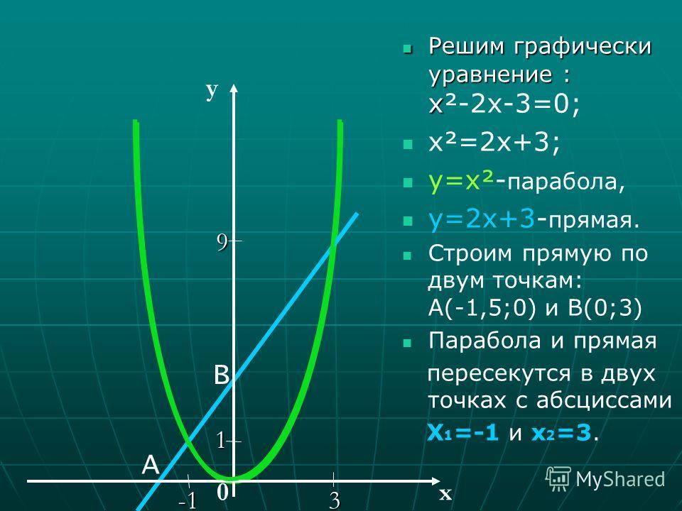 Решим графически уравнение: 4 х ² -12 х-8=0 Разделим обе части уравнения на 4, получим Разделим обе части уравнения на 4, получим: х х²-3 х-2=0. Уравнение запишем в виде: х²=3 х+2. Построим параболу у=х²и прямую у=3 х+2.