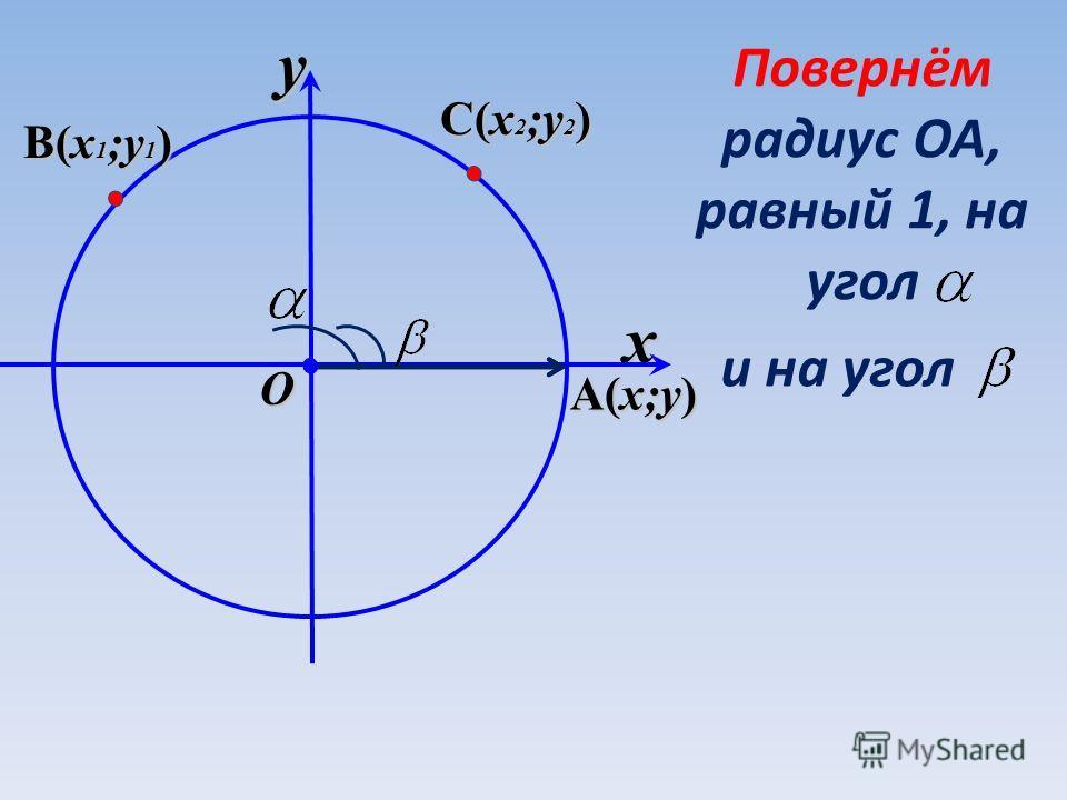 x y O Повернём радиус ОА, равный 1, на угол B(x 1 ;y 1 ) B(x 1 ;y 1 ) C(x 2 ;y 2 ) C(x 2 ;y 2 ) A(x;y) A(x;y) и на угол