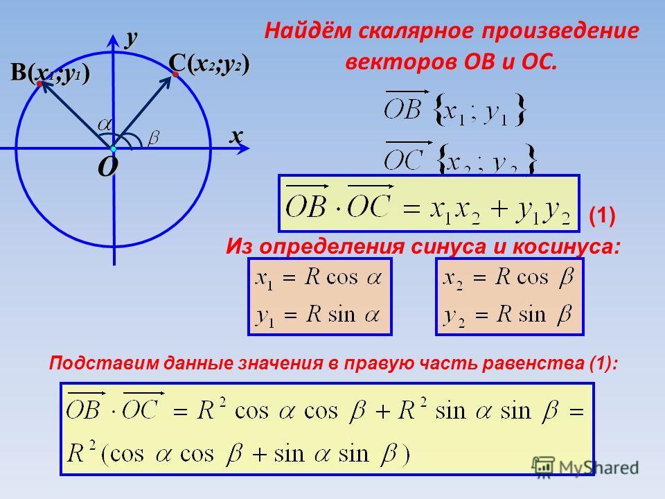 yx O B(x 1 ;y 1 ) B(x 1 ;y 1 ) C(x 2 ;y 2 ) C(x 2 ;y 2 ) Найдём скалярное произведение векторов ОВ и ОС. Из определения синуса и косинуса: Подставим данные значения в правую часть равенства (1): (1)