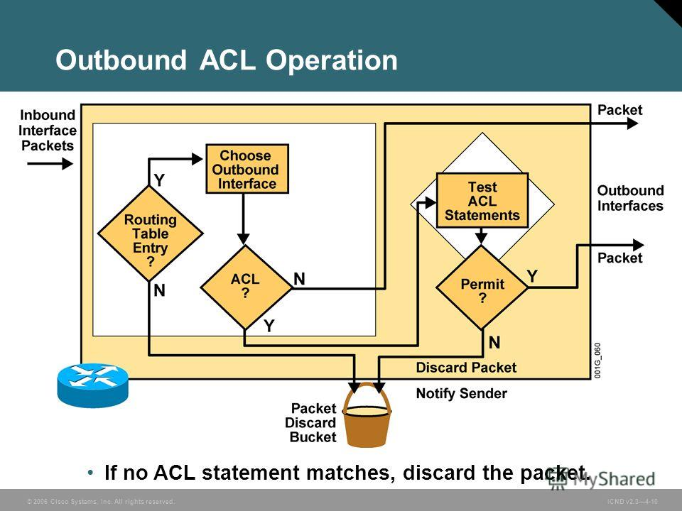 © 2006 Cisco Systems, Inc. All rights reserved. ICND v2.34-10 Outbound ACL Operation If no ACL statement matches, discard the packet.