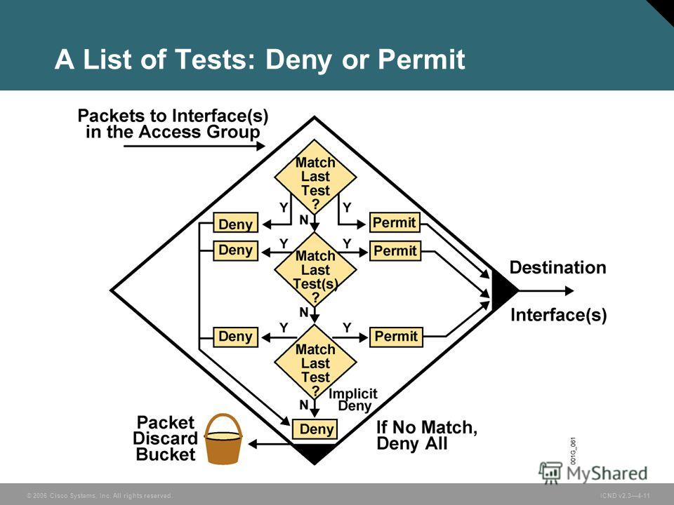 © 2006 Cisco Systems, Inc. All rights reserved. ICND v2.34-11 A List of Tests: Deny or Permit