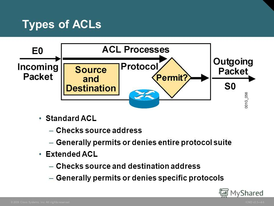 © 2006 Cisco Systems, Inc. All rights reserved. ICND v2.34-6 Standard ACL –Checks source address –Generally permits or denies entire protocol suite Extended ACL –Checks source and destination address –Generally permits or denies specific protocols Ty