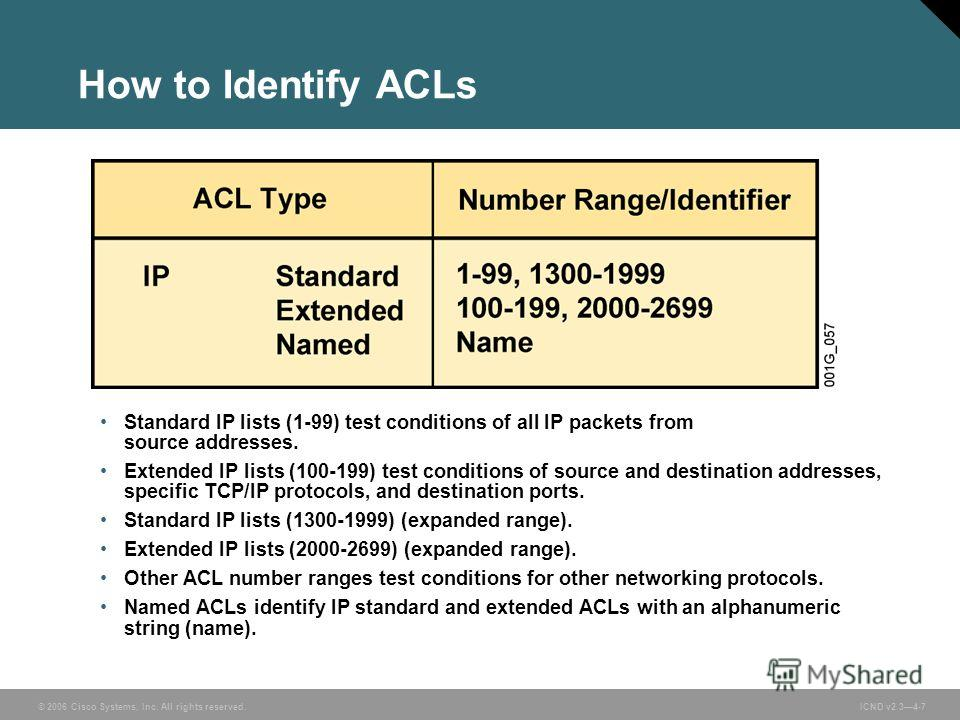 © 2006 Cisco Systems, Inc. All rights reserved. ICND v2.34-7 How to Identify ACLs Standard IP lists (1-99) test conditions of all IP packets from source addresses. Extended IP lists (100-199) test conditions of source and destination addresses, speci