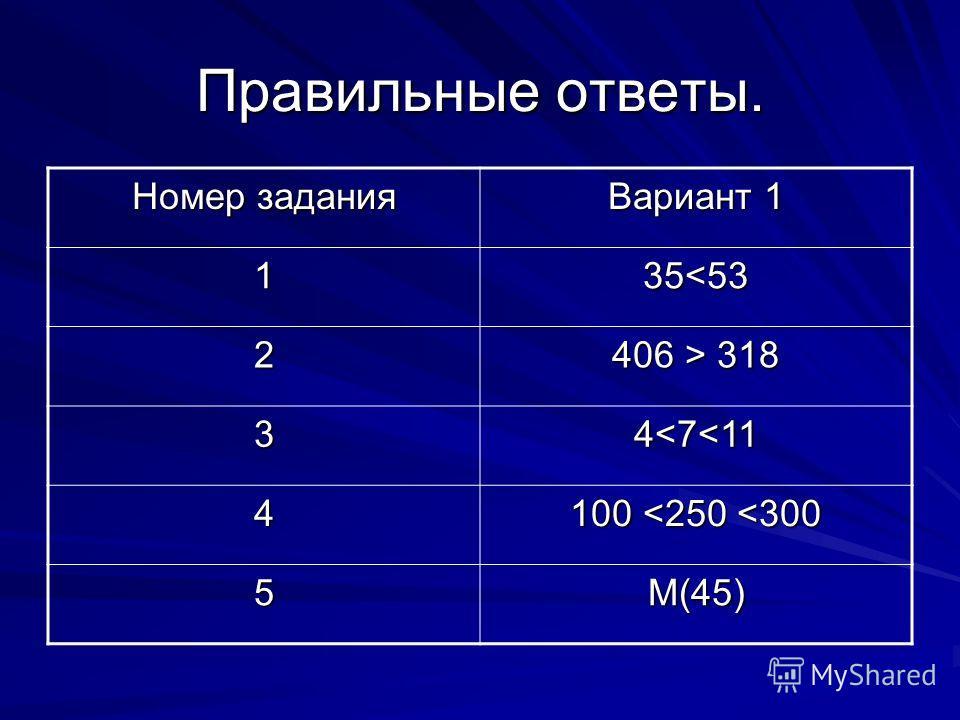 Правильные ответы. Номер задания Вариант 1 1 35 318 34