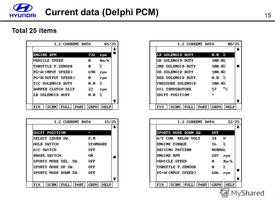 15 Total 25 items Current data (Delphi PCM)