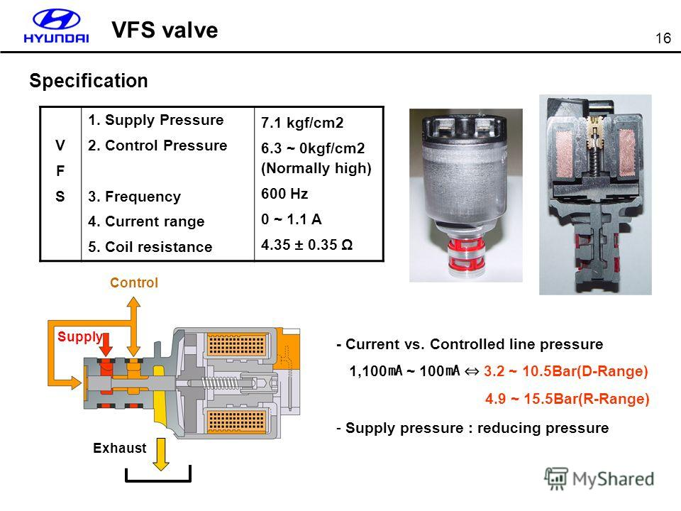 16 Specification VFS valve VFSVFS 1. Supply Pressure 2. Control Pressure 3. Frequency 4. Current range 5. Coil resistance 7.1 kgf/cm2 6.3 ~ 0kgf/cm2 (Normally high) 600 Hz 0 ~ 1.1 A 4.35 ± 0.35 Ω - Current vs. Controlled line pressure 1,100 ~ 100 3.2