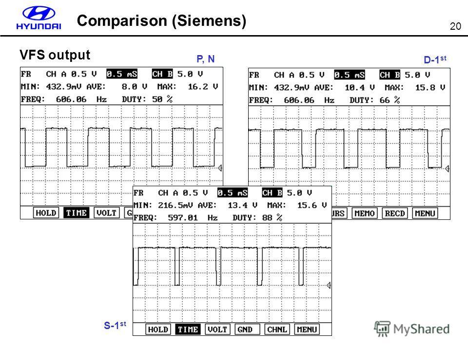 20 VFS output Comparison (Siemens) P, N S-1 st D-1 st