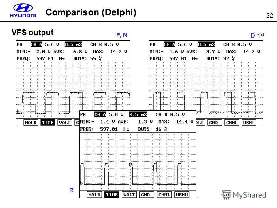 22 VFS output Comparison (Delphi) P, N R D-1 st