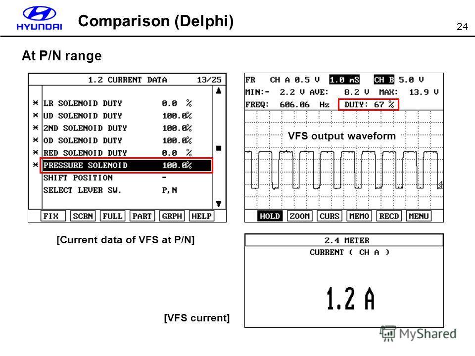 24 VFS output waveform At P/N range [VFS current] Comparison (Delphi) [Current data of VFS at P/N]
