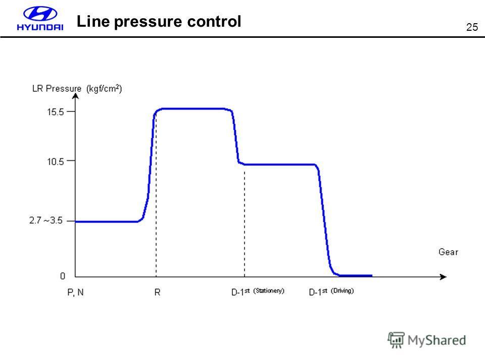 25 Line pressure control