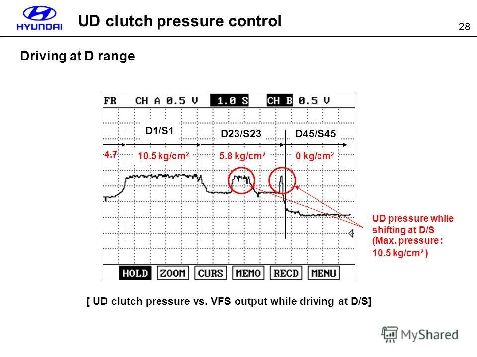 28 [ UD clutch pressure vs. VFS output while driving at D/S] 10.5 kg/cm 2 Driving at D range D45/S45 UD clutch pressure control 4.7 D1/S1 D23/S23 UD pressure while shifting at D/S (Max. pressure : 10.5 kg/cm 2 ) 5.8 kg/cm 2 0 kg/cm 2