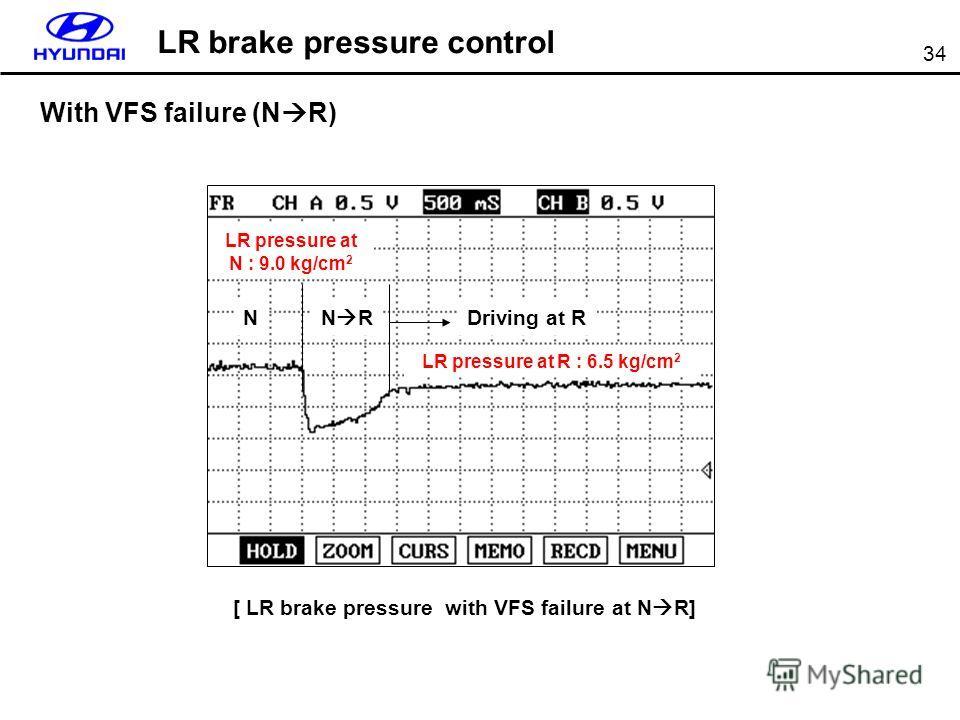 34 With VFS failure (N R) LR pressure at R : 6.5 kg/cm 2 [ LR brake pressure with VFS failure at N R] LR brake pressure control N RNDriving at R LR pressure at N : 9.0 kg/cm 2