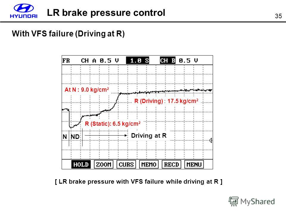35 With VFS failure (Driving at R) At N : 9.0 kg/cm 2 N Driving at R R (Driving) : 17.5 kg/cm 2 [ LR brake pressure with VFS failure while driving at R ] LR brake pressure control ND R (Static): 6.5 kg/cm 2