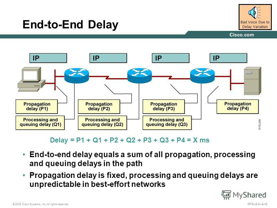 © 2005 Cisco Systems, Inc. All rights reserved. IPTX v2.06-15 End-to-End Delay End-to-end delay equals a sum of all propagation, processing and queuing delays in the path Propagation delay is fixed, processing and queuing delays are unpredictable in