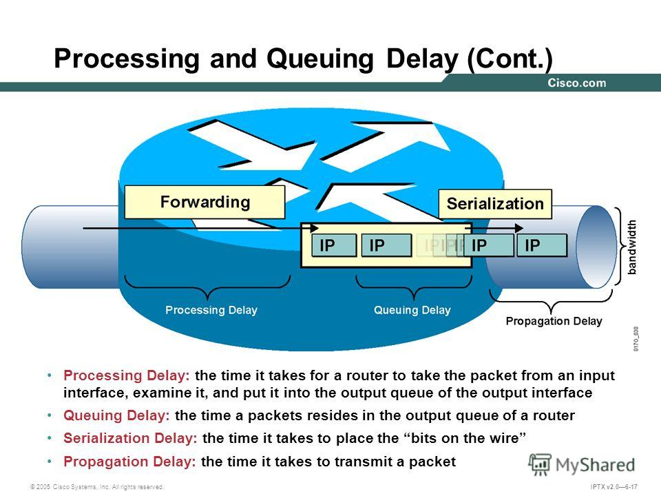 © 2005 Cisco Systems, Inc. All rights reserved. IPTX v2.06-17 Processing and Queuing Delay (Cont.) Processing Delay: the time it takes for a router to take the packet from an input interface, examine it, and put it into the output queue of the output