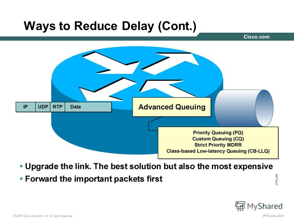 © 2005 Cisco Systems, Inc. All rights reserved. IPTX v2.06-21 Ways to Reduce Delay (Cont.)