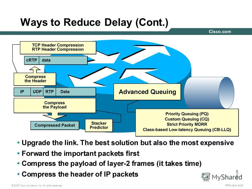 © 2005 Cisco Systems, Inc. All rights reserved. IPTX v2.06-23 Ways to Reduce Delay (Cont.)