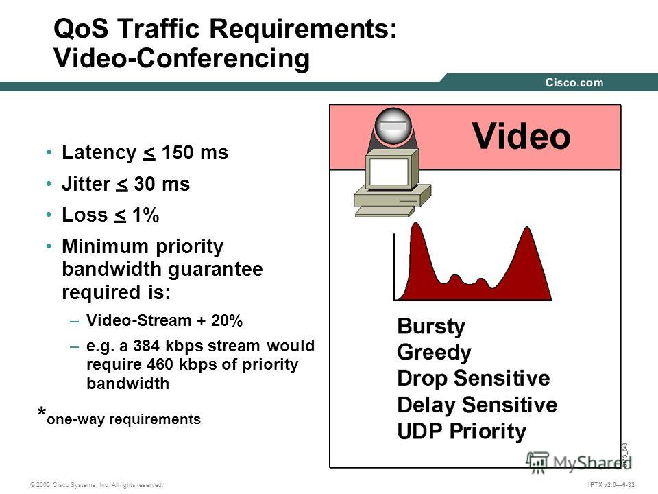 © 2005 Cisco Systems, Inc. All rights reserved. IPTX v2.06-32 QoS Traffic Requirements: Video-Conferencing Latency < 150 ms Jitter < 30 ms Loss < 1% Minimum priority bandwidth guarantee required is: –Video-Stream + 20% –e.g. a 384 kbps stream would r