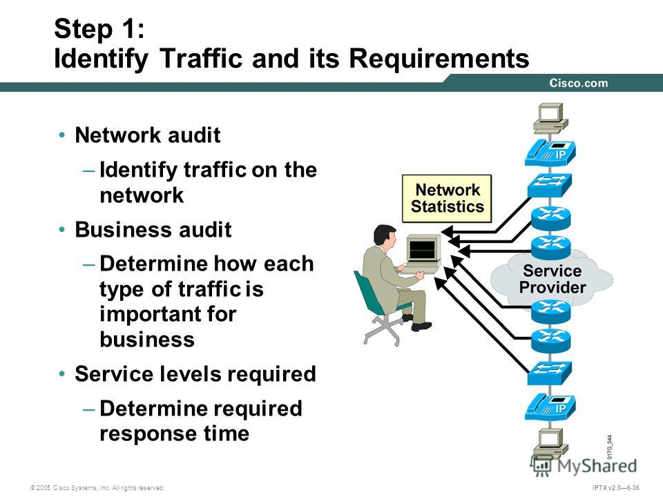 © 2005 Cisco Systems, Inc. All rights reserved. IPTX v2.06-36 Step 1: Identify Traffic and its Requirements Network audit –Identify traffic on the network Business audit –Determine how each type of traffic is important for business Service levels req