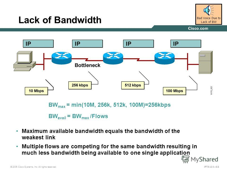 © 2005 Cisco Systems, Inc. All rights reserved. IPTX v2.06-8 Lack of Bandwidth Maximum available bandwidth equals the bandwidth of the weakest link Multiple flows are competing for the same bandwidth resulting in much less bandwidth being available t