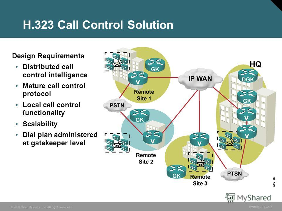 © 2006 Cisco Systems, Inc. All rights reserved. CVOICE v5.03-7 H.323 Call Control Solution Design Requirements Distributed call control intelligence Mature call control protocol Local call control functionality Scalability Dial plan administered at g