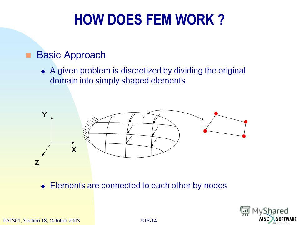 S18-14PAT301, Section 18, October 2003 HOW DOES FEM WORK ? Basic Approach A given problem is discretized by dividing the original domain into simply shaped elements. Elements are connected to each other by nodes. X Y Z