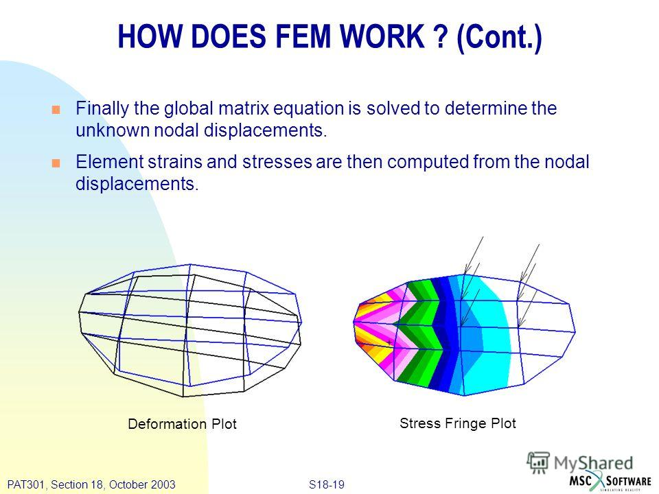 S18-19PAT301, Section 18, October 2003 HOW DOES FEM WORK ? (Cont.) n Finally the global matrix equation is solved to determine the unknown nodal displacements. n Element strains and stresses are then computed from the nodal displacements. Deformation