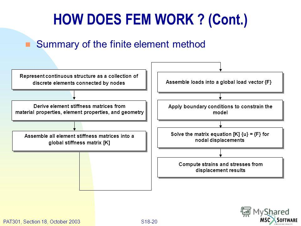 S18-20PAT301, Section 18, October 2003 n Summary of the finite element method HOW DOES FEM WORK ? (Cont.) Assemble loads into a global load vector {F} Represent continuous structure as a collection of discrete elements connected by nodes Derive eleme