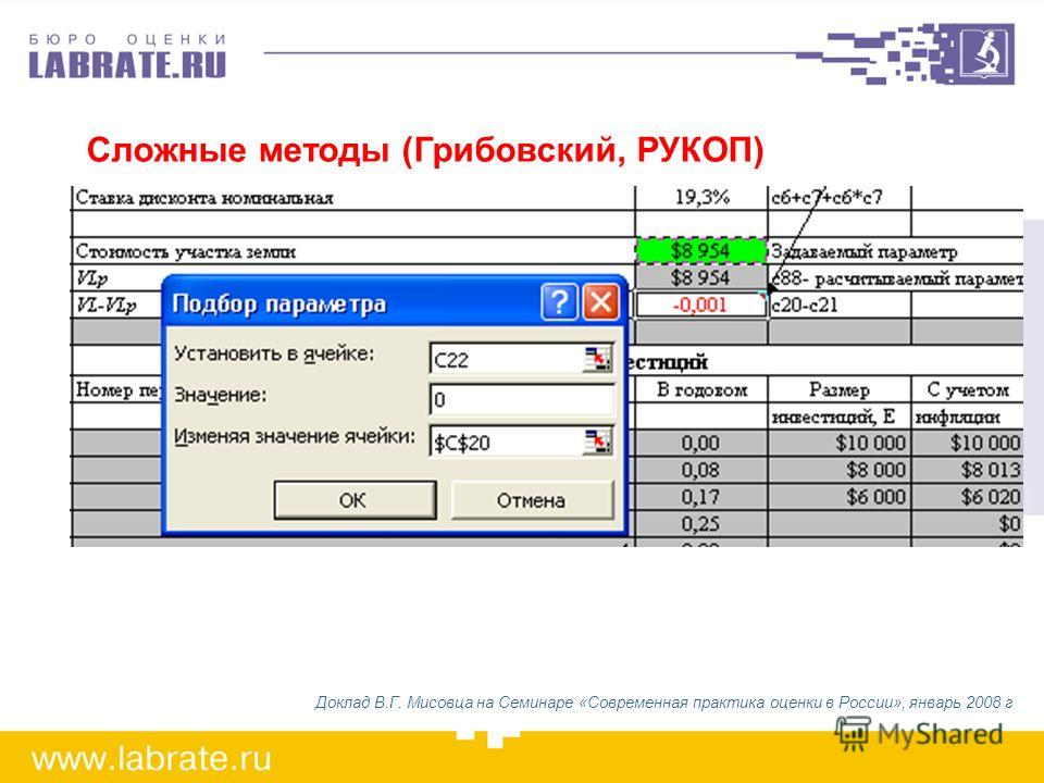 Сложные методы (Грибовский, РУКОП) Доклад В.Г. Мисовца на Семинаре «Современная практика оценки в России», январь 2008 г