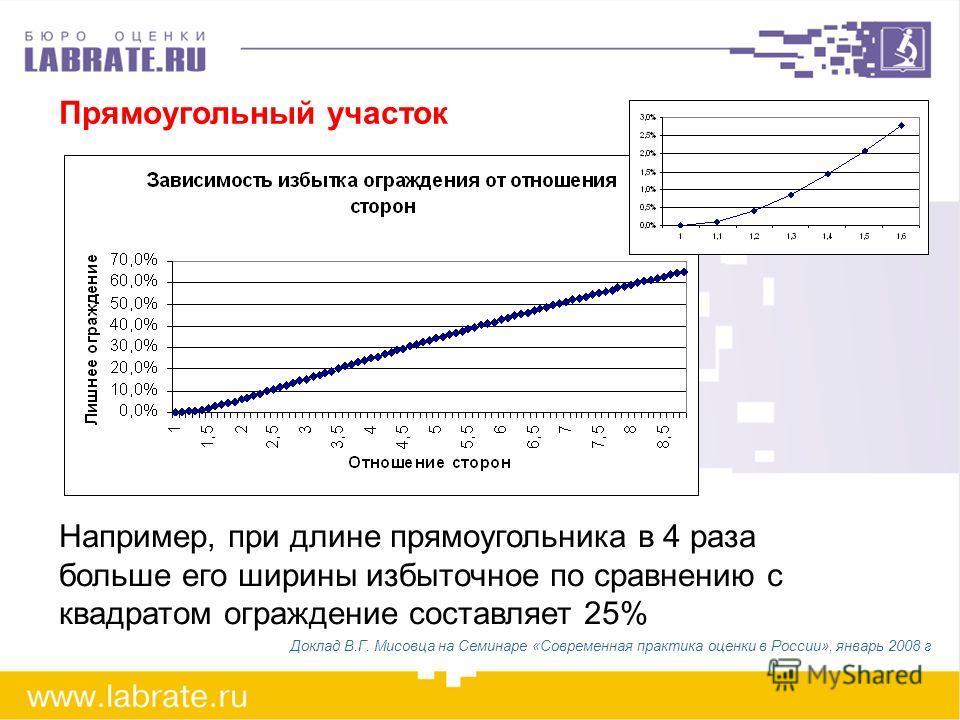 Прямоугольный участок Например, при длине прямоугольника в 4 раза больше его ширины избыточное по сравнению с квадратом ограждение составляет 25% Доклад В.Г. Мисовца на Семинаре «Современная практика оценки в России», январь 2008 г